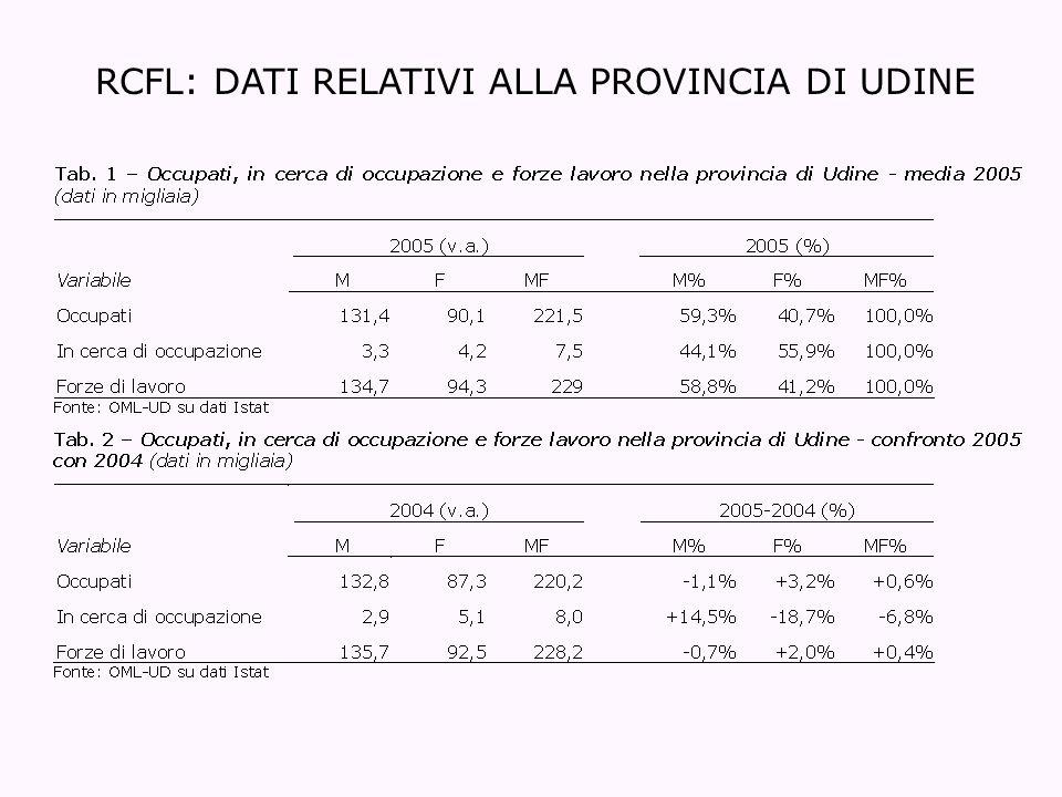 RCFL: DATI RELATIVI ALLA PROVINCIA DI UDINE