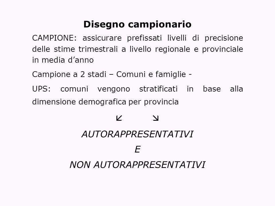 Disegno campionario CAMPIONE: assicurare prefissati livelli di precisione delle stime trimestrali a livello regionale e provinciale in media danno Cam