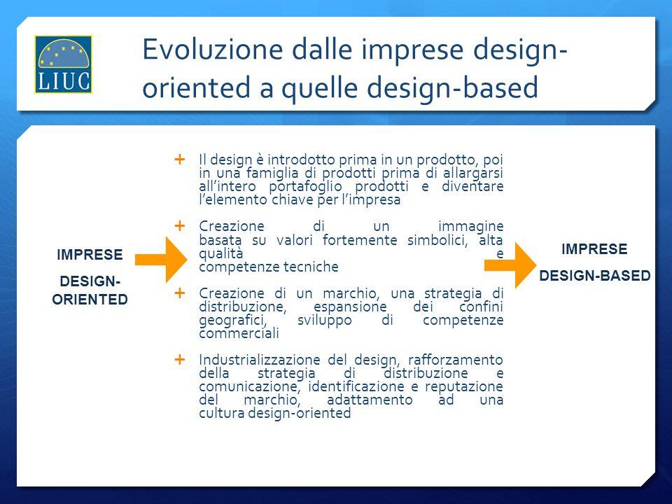 Evoluzione dalle imprese design- oriented a quelle design-based Il design è introdotto prima in un prodotto, poi in una famiglia di prodotti prima di