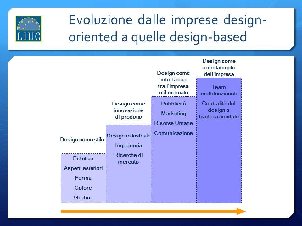 Evoluzione dalle imprese design- oriented a quelle design-based Design come stile Design come innovazione di prodotto Design come interfaccia tra limp