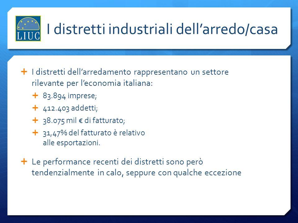 I distretti dellarredamento rappresentano un settore rilevante per leconomia italiana: 83.894 imprese; 412.403 addetti; 38.075 mil di fatturato; 31,47