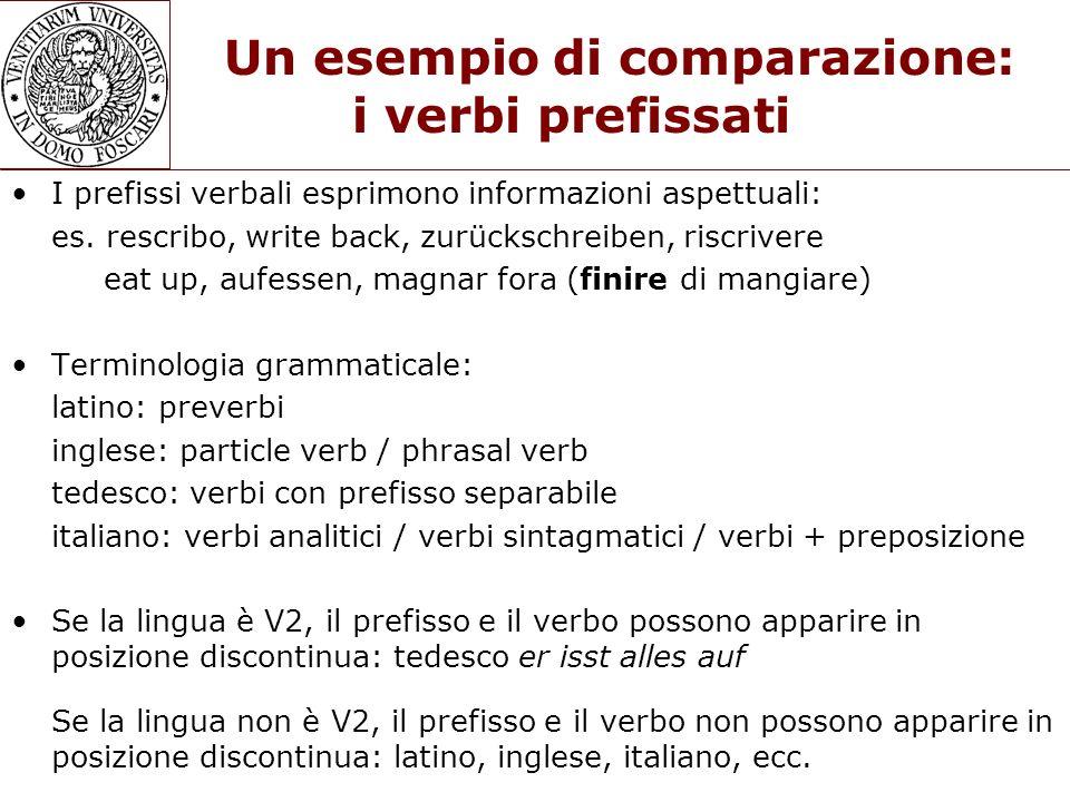 Un esempio di comparazione: i verbi prefissati I prefissi verbali esprimono informazioni aspettuali: es. rescribo, write back, zurückschreiben, riscri