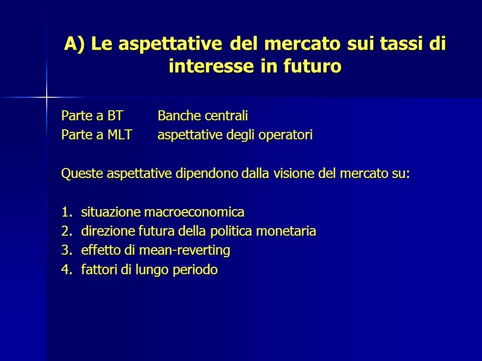 A) Le aspettative del mercato sui tassi di interesse in futuro Parte a BTBanche centrali Parte a MLTaspettative degli operatori Queste aspettative dip