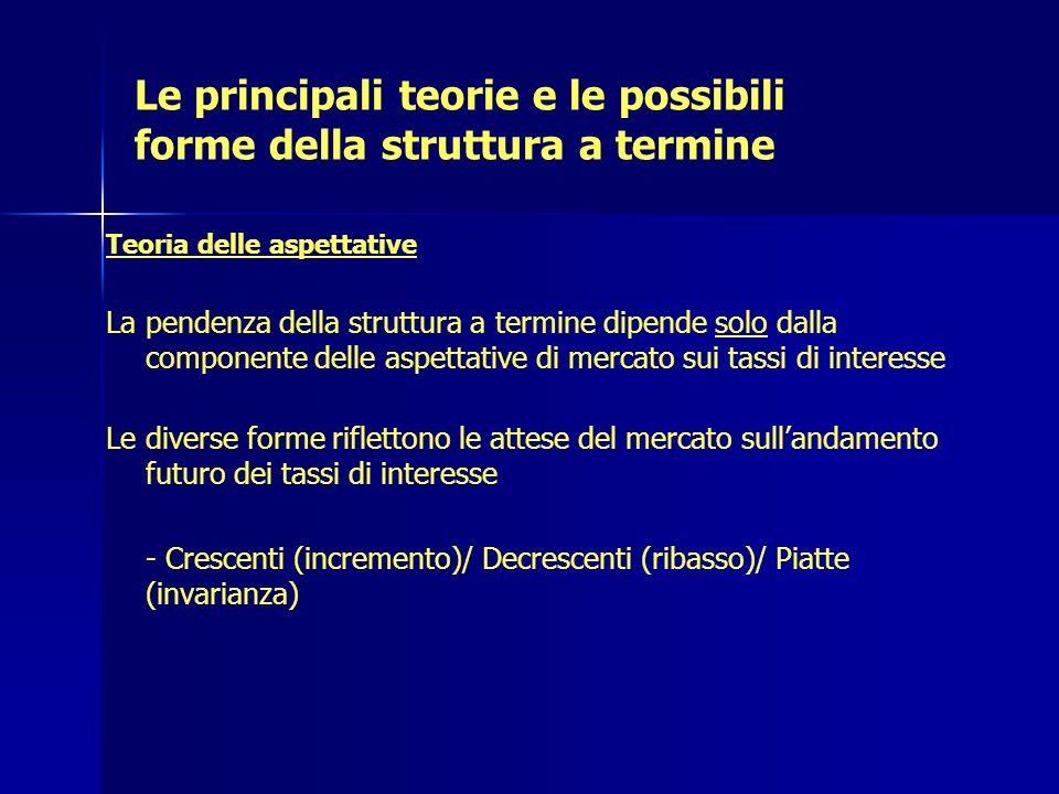 Le principali teorie e le possibili forme della struttura a termine Teoria delle aspettative La pendenza della struttura a termine dipende solo dalla