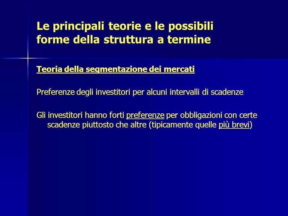 Le principali teorie e le possibili forme della struttura a termine Teoria della segmentazione dei mercati Preferenze degli investitori per alcuni int