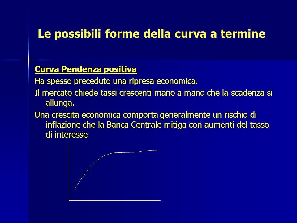 Le possibili forme della curva a termine Curva Pendenza positiva Ha spesso preceduto una ripresa economica. Il mercato chiede tassi crescenti mano a m
