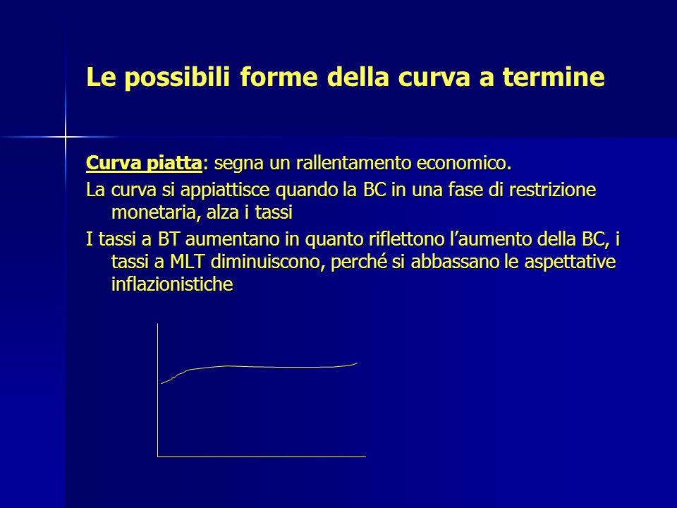 Le possibili forme della curva a termine Curva piatta: segna un rallentamento economico. La curva si appiattisce quando la BC in una fase di restrizio