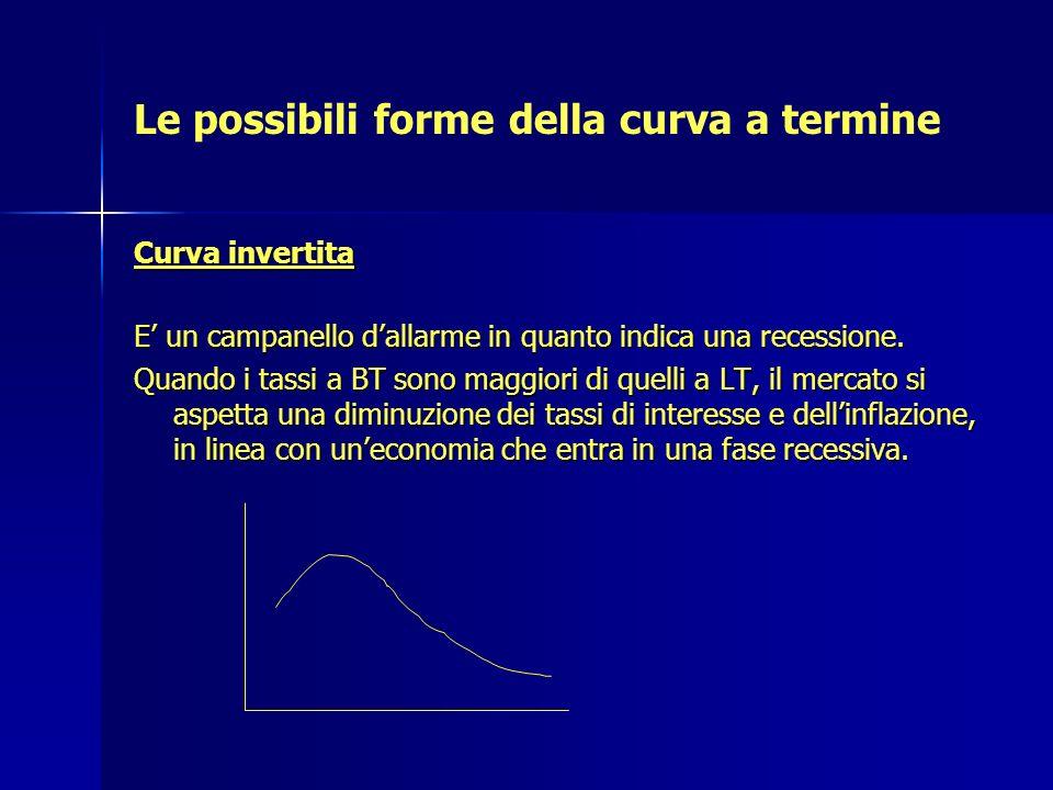 Le possibili forme della curva a termine Curva invertita E un campanello dallarme in quanto indica una recessione. Quando i tassi a BT sono maggiori d