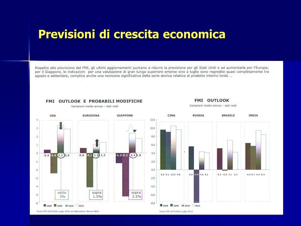 Previsioni di crescita economica
