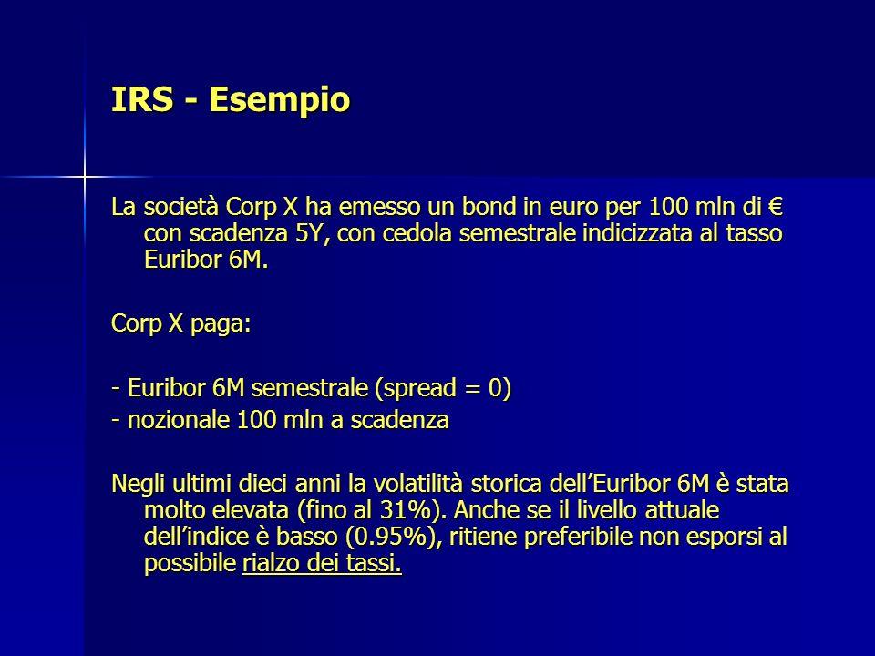 IRS - Esempio La società Corp X ha emesso un bond in euro per 100 mln di con scadenza 5Y, con cedola semestrale indicizzata al tasso Euribor 6M. Corp