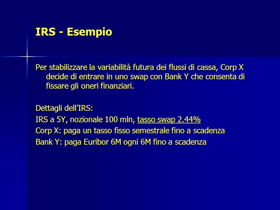 IRS - Esempio Per stabilizzare la variabilità futura dei flussi di cassa, Corp X decide di entrare in uno swap con Bank Y che consenta di fissare gli