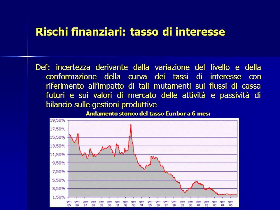 Rischi finanziari: tasso di interesse Def: incertezza derivante dalla variazione del livello e della conformazione della curva dei tassi di interesse
