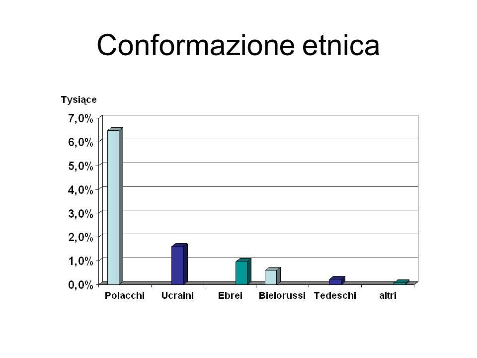 Conformazione etnica
