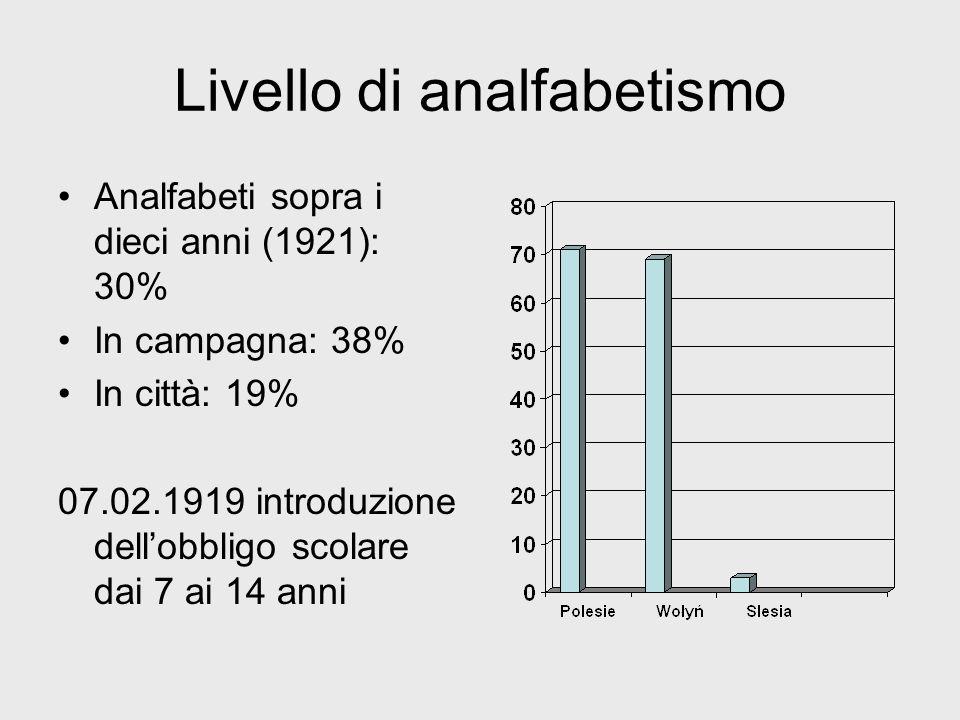 Livello di analfabetismo Analfabeti sopra i dieci anni (1921): 30% In campagna: 38% In città: 19% 07.02.1919 introduzione dellobbligo scolare dai 7 ai 14 anni