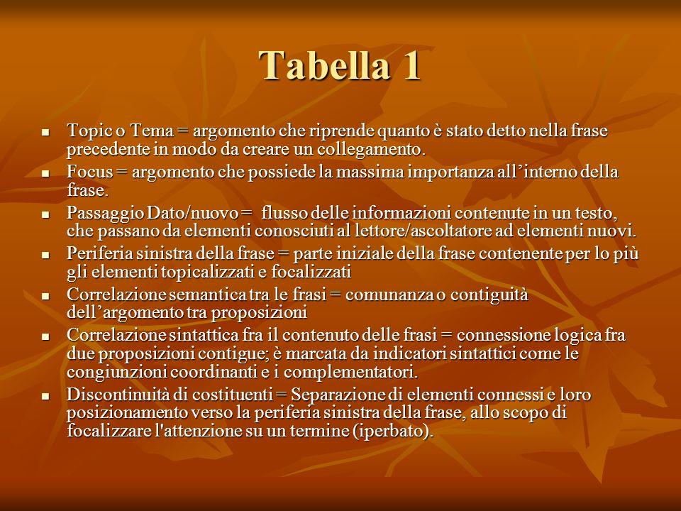 Tabella 1 Topic o Tema = argomento che riprende quanto è stato detto nella frase precedente in modo da creare un collegamento. Topic o Tema = argoment