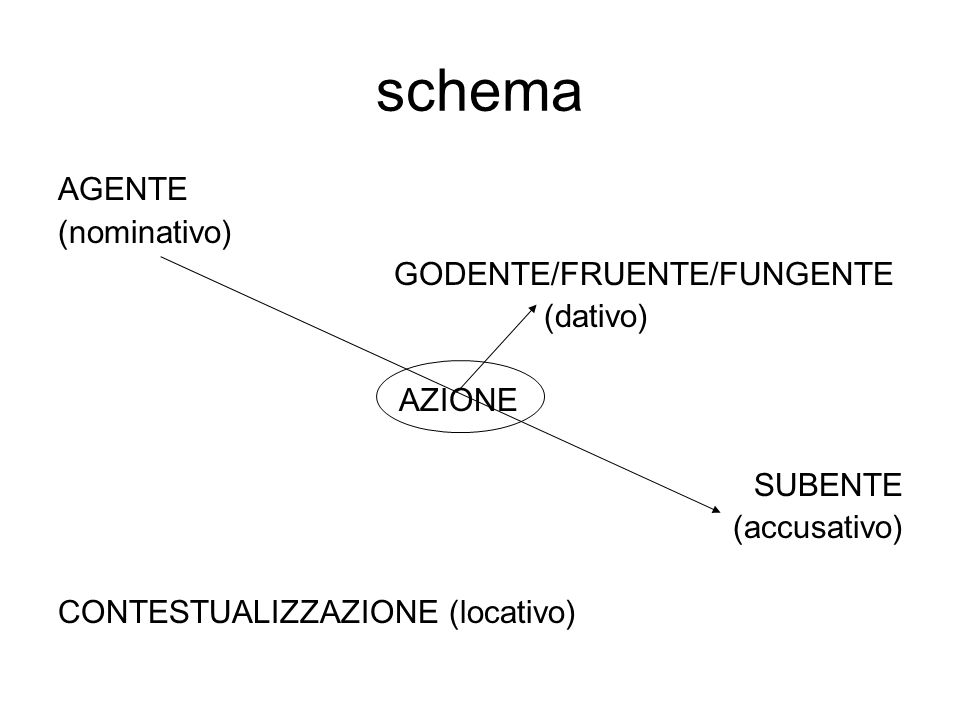 schema AGENTE (nominativo) GODENTE/FRUENTE/FUNGENTE (dativo) AZIONE SUBENTE (accusativo) CONTESTUALIZZAZIONE (locativo)