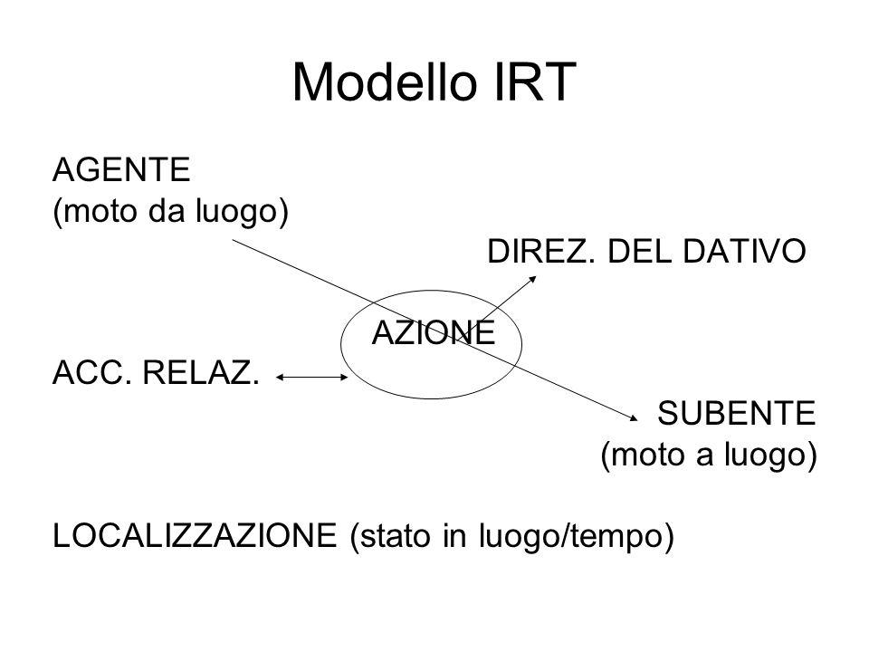 Modello IRT AGENTE (moto da luogo) DIREZ. DEL DATIVO AZIONE ACC. RELAZ. SUBENTE (moto a luogo) LOCALIZZAZIONE (stato in luogo/tempo)
