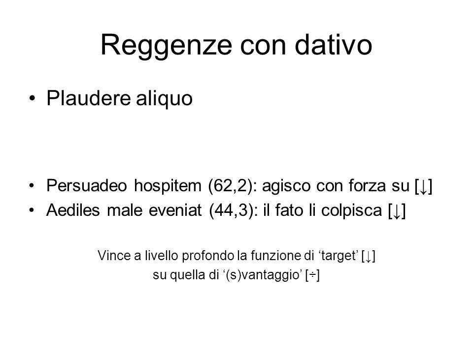 Reggenze con dativo Plaudere aliquo Persuadeo hospitem (62,2): agisco con forza su [] Aediles male eveniat (44,3): il fato li colpisca [] Vince a live