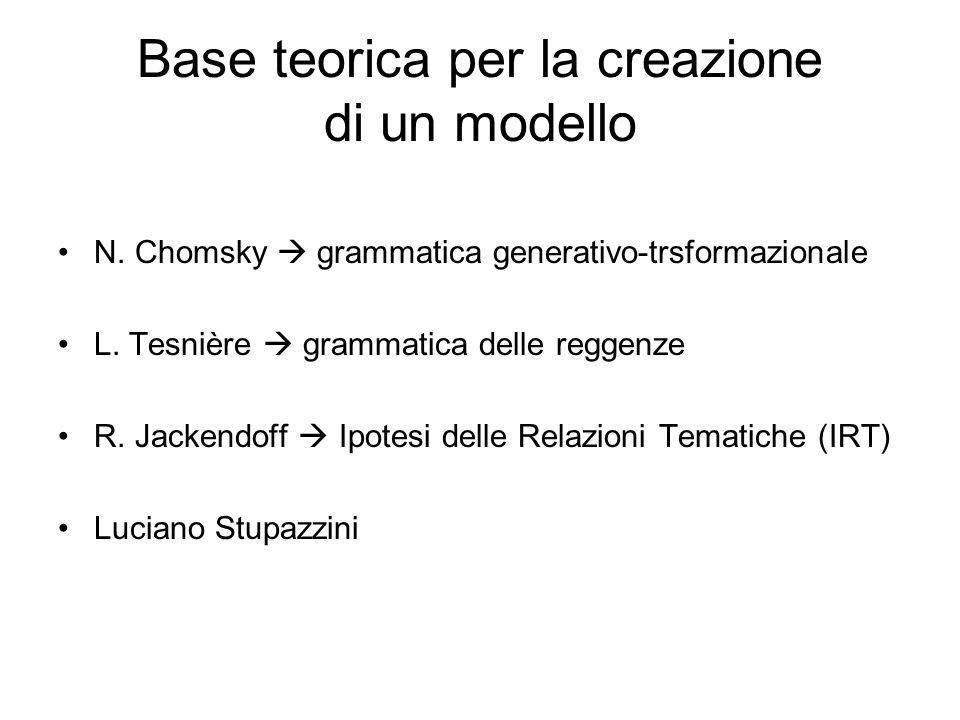 Base teorica per la creazione di un modello N. Chomsky grammatica generativo-trsformazionale L. Tesnière grammatica delle reggenze R. Jackendoff Ipote