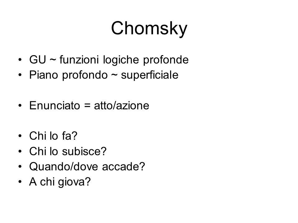 Chomsky GU ~ funzioni logiche profonde Piano profondo ~ superficiale Enunciato = atto/azione Chi lo fa? Chi lo subisce? Quando/dove accade? A chi giov