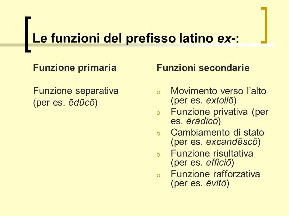 Le funzioni del prefisso latino ex-: Funzione primaria Funzione separativa (per es. ēdūcō) Funzioni secondarie o Movimento verso lalto (per es. extoll