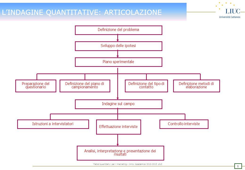 0 Metodi quantitativi per il marketing – Anno Accademico 2012-2013 LIUC INDICE DELLINCONTRO LE INDAGINI QUANTITATIVE Articolazione Applicazioni Metodo