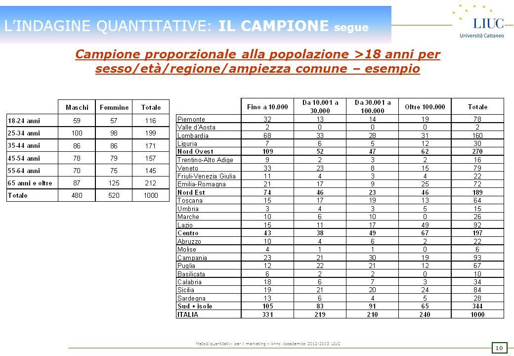 9 Metodi quantitativi per il marketing – Anno Accademico 2012-2013 LIUC LINDAGINE QUANTITATIVE: IL CAMPIONE segue Obiettivo un campione di 1.000 casi