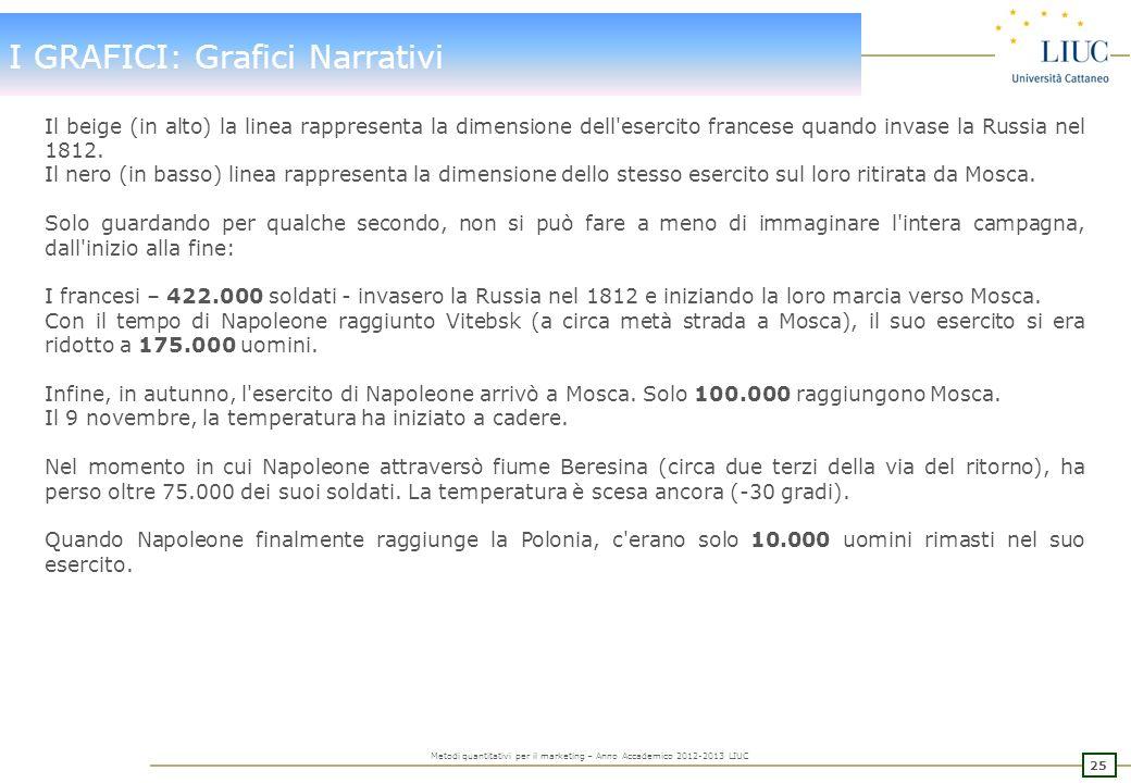 24 Metodi quantitativi per il marketing – Anno Accademico 2012-2013 LIUC I GRAFICI: Grafici Narrativi Per migliorare lefficacia esplicativa di un graf