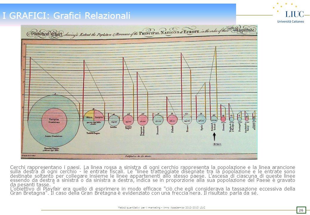 25 Metodi quantitativi per il marketing – Anno Accademico 2012-2013 LIUC I GRAFICI: Grafici Narrativi Il beige (in alto) la linea rappresenta la dimen