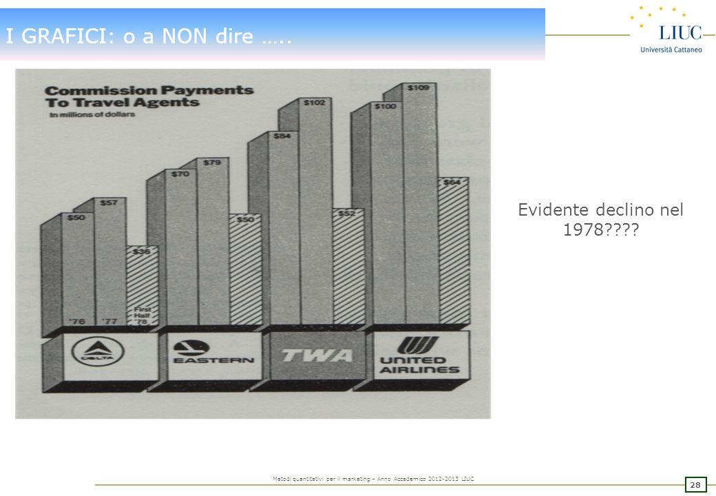 27 Metodi quantitativi per il marketing – Anno Accademico 2012-2013 LIUC I GRAFICI: per aiutare a capire….. Una rappresentazione grafica della relazio