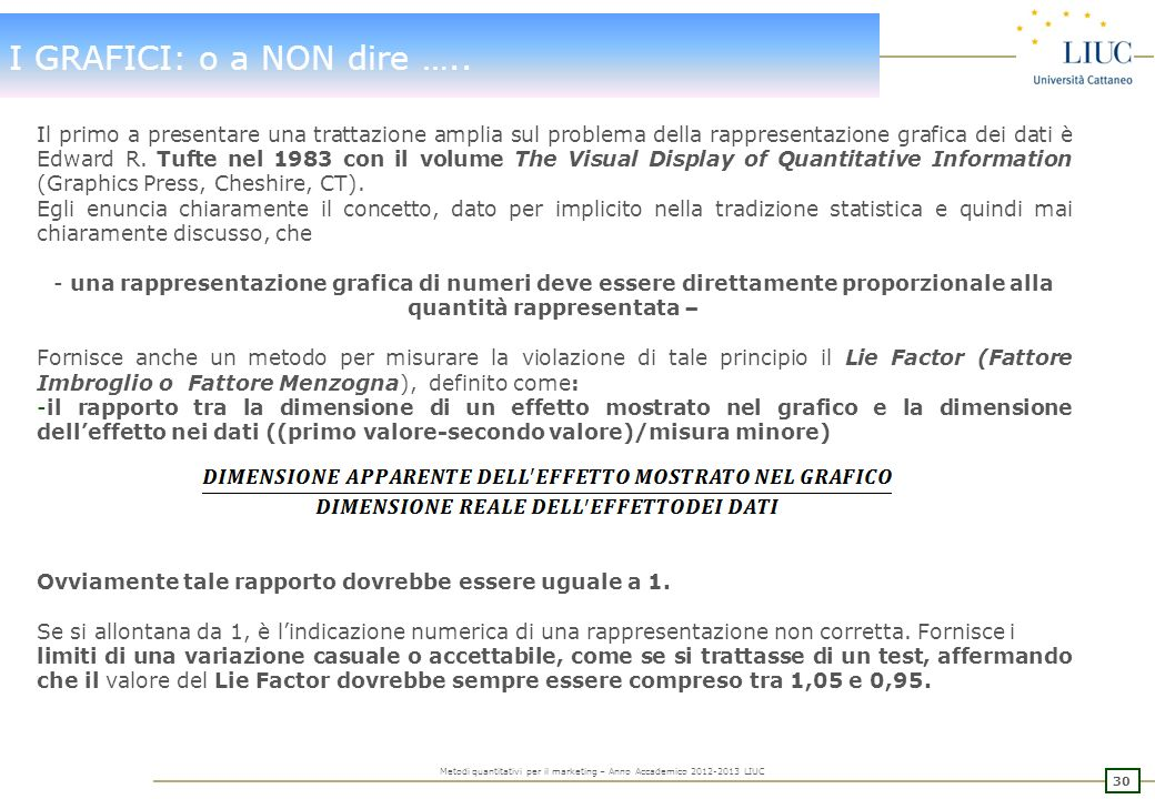 29 Metodi quantitativi per il marketing – Anno Accademico 2012-2013 LIUC I GRAFICI: o a NON dire ….. Pittogramma della produzione mensile di auto di 3