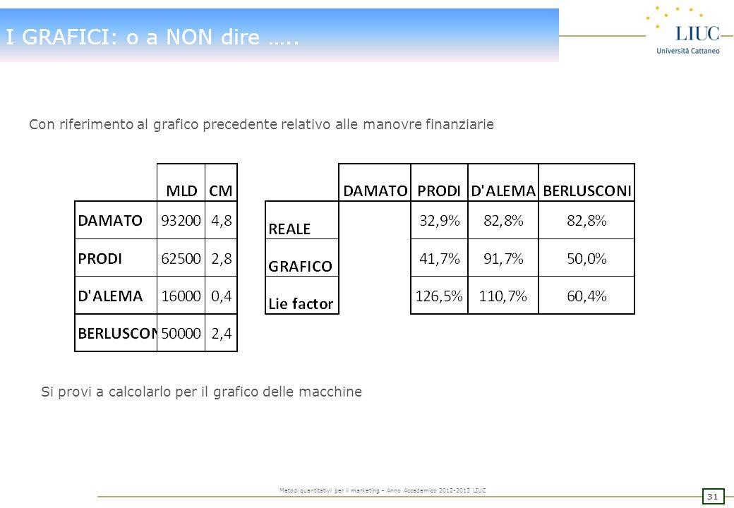 30 Metodi quantitativi per il marketing – Anno Accademico 2012-2013 LIUC I GRAFICI: o a NON dire ….. Il primo a presentare una trattazione amplia sul