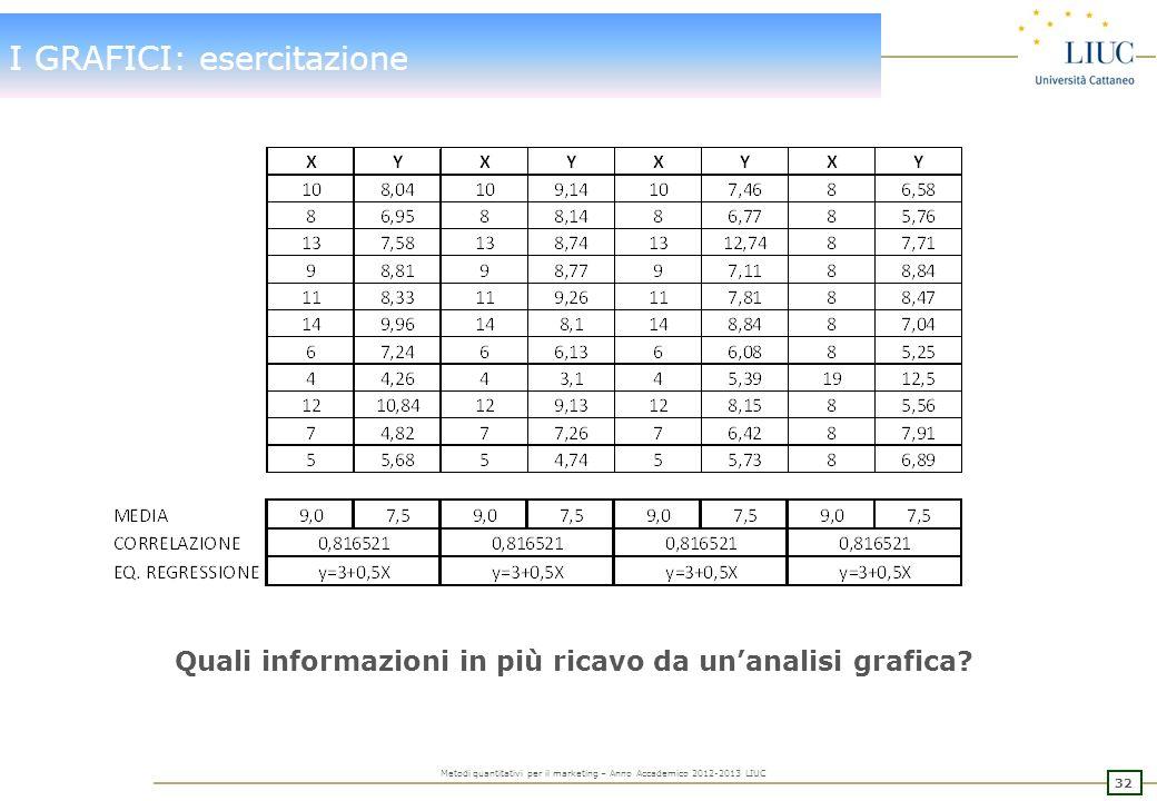 31 Metodi quantitativi per il marketing – Anno Accademico 2012-2013 LIUC I GRAFICI: o a NON dire ….. Con riferimento al grafico precedente relativo al