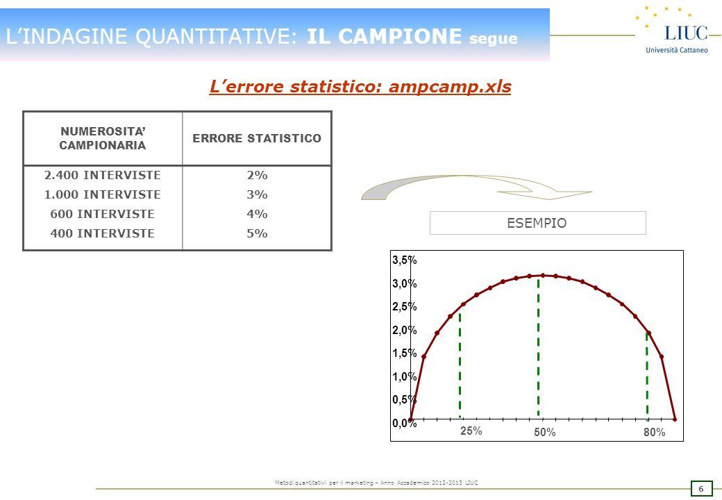 5 Metodi quantitativi per il marketing – Anno Accademico 2012-2013 LIUC LINDAGINE QUANTITATIVE: IL CAMPIONE segue 2] Determinazione dellampiezza campi