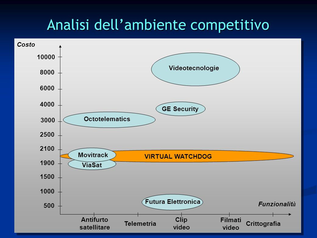 Analisi dellambiente competitivo Costo Funzionalit à Antifurto satellitare Clip video 8000 6000 4000 3000 2500 2100 1900 1500 Telemetria VIRTUAL WATCHDOG Octotelematics Videotecnologie GE Security ViaSat Movitrack Futura Elettronica 1000 500 Filmati video Crittografia 10000