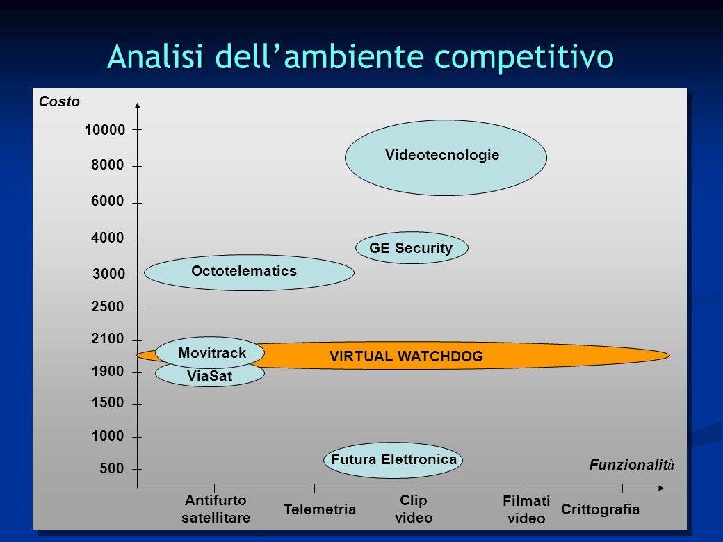 Analisi dellambiente competitivo Costo Funzionalit à Antifurto satellitare Clip video 8000 6000 4000 3000 2500 2100 1900 1500 Telemetria VIRTUAL WATCH