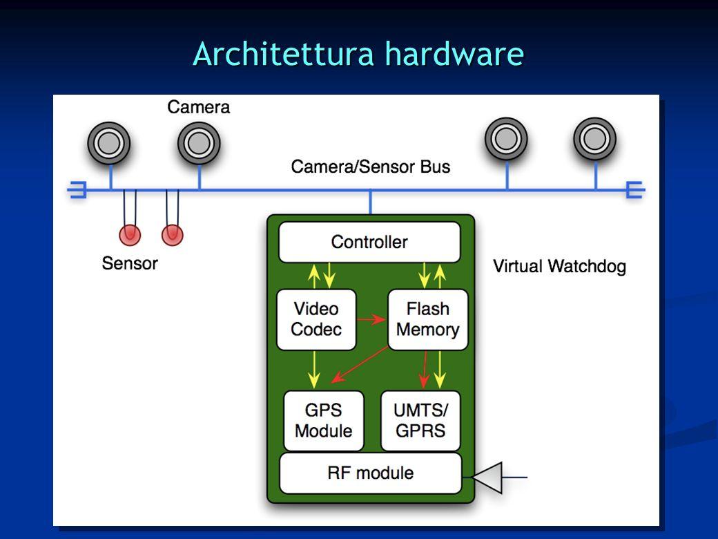 Architettura hardware