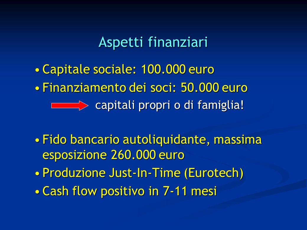 Aspetti finanziari Capitale sociale: 100.000 euroCapitale sociale: 100.000 euro Finanziamento dei soci: 50.000 euroFinanziamento dei soci: 50.000 euro capitali propri o di famiglia.