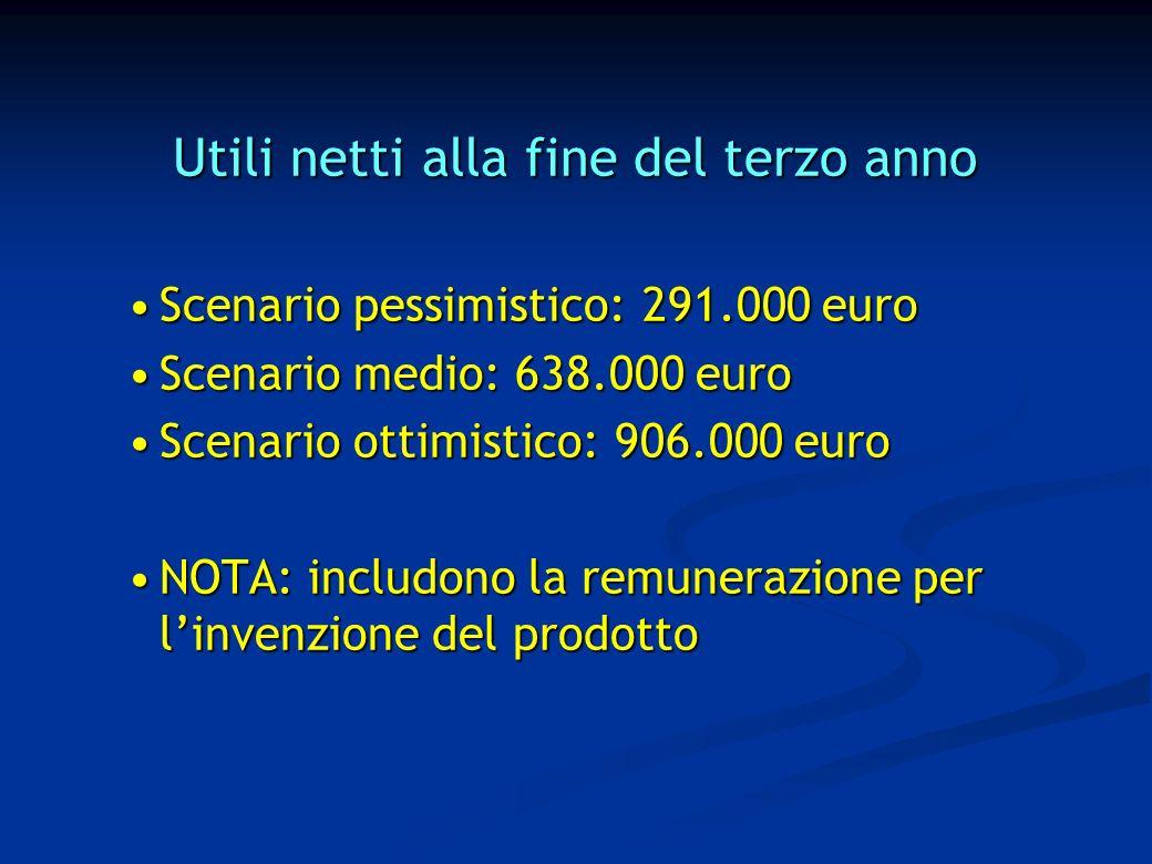 Utili netti alla fine del terzo anno Scenario pessimistico: 291.000 euroScenario pessimistico: 291.000 euro Scenario medio: 638.000 euroScenario medio: 638.000 euro Scenario ottimistico: 906.000 euroScenario ottimistico: 906.000 euro NOTA: includono la remunerazione per linvenzione del prodottoNOTA: includono la remunerazione per linvenzione del prodotto