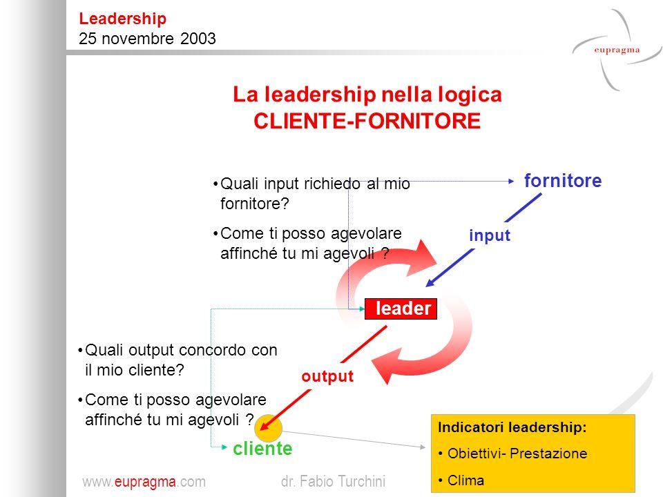 2 Leadership 25 novembre 2003 www.eupragma.com dr.