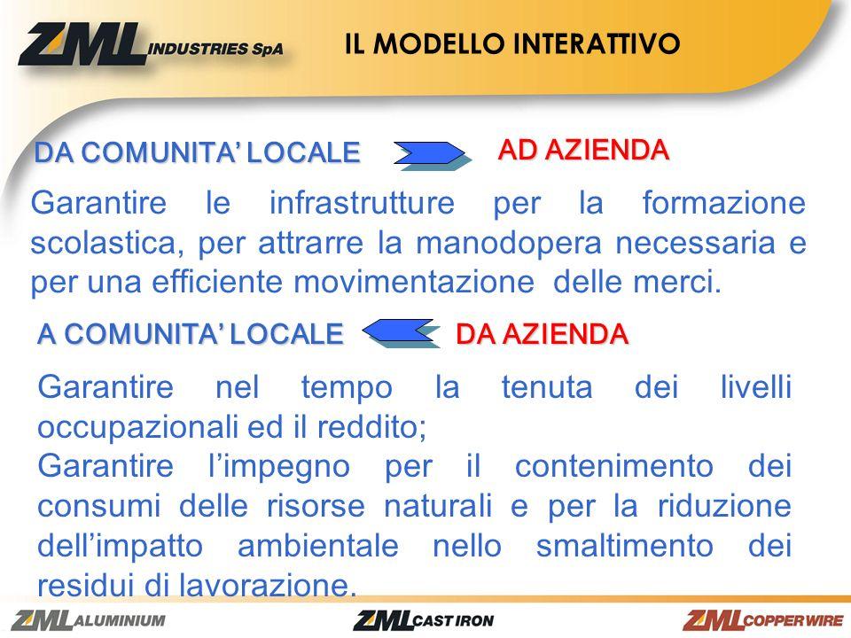 DA COMUNITA LOCALE AD AZIENDA Garantire le infrastrutture per la formazione scolastica, per attrarre la manodopera necessaria e per una efficiente mov