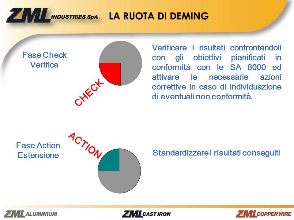 CHECK ACTION Fase Check Verifica Fase Action Estensione Verificare i risultati confrontandoli con gli obiettivi pianificati in conformità con le SA 80