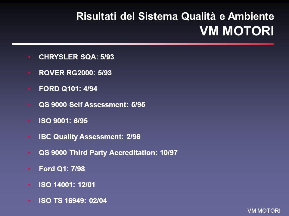 VM MOTORI VM Automotive Engine Portfolio Current Production (DI) R 425 DOHCR 428 DOHCD 642 OHV Engine model Power Max.