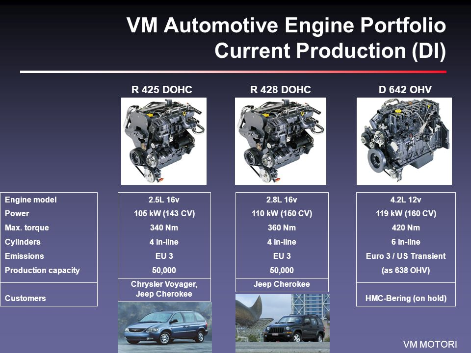 VM MOTORI VM Automotive Engine Portfolio Current Production (DI) R 425 DOHCR 428 DOHCD 642 OHV Engine model Power Max.