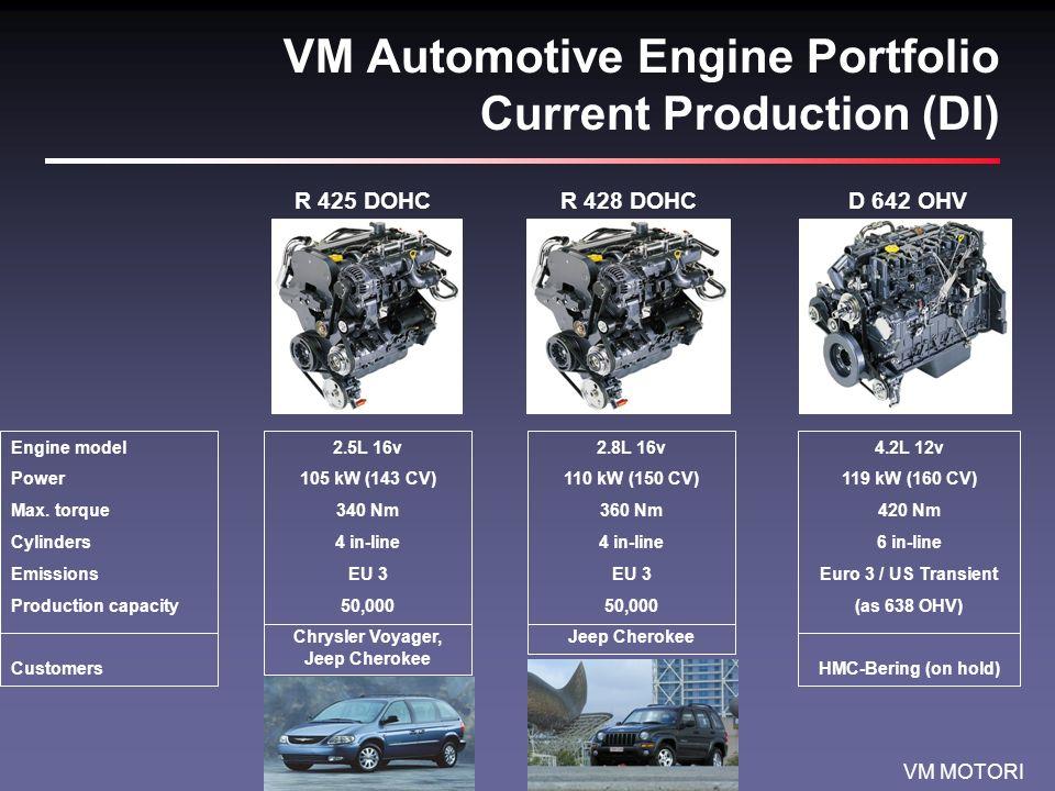 VM MOTORI VM Industrial/Marine Engine Portfolio Current Production MD 706 LHHR 694 HT3SUN 6105 IE Engine model Power Max.
