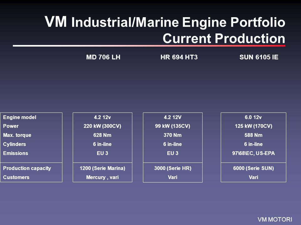 VM MOTORI VM Industrial/Marine Engine Portfolio Current Production MD 706 LHHR 694 HT3SUN 6105 IE Engine model Power Max. torque Cylinders Emissions P