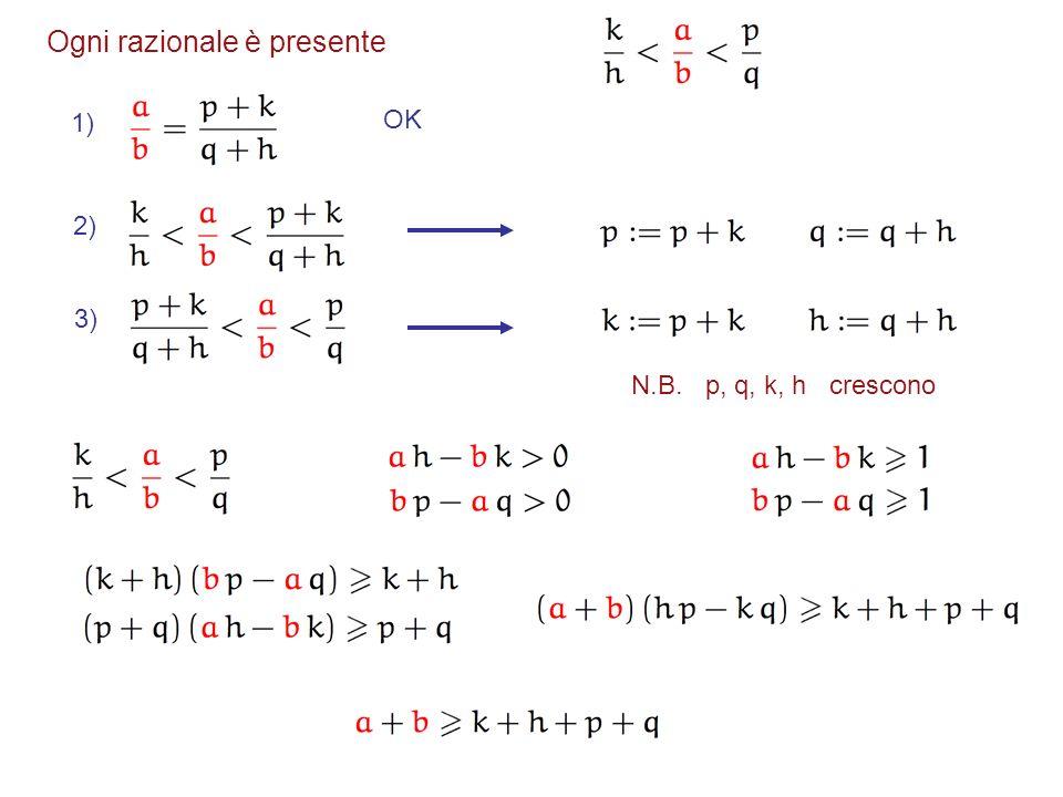 Ogni razionale è presente 1) OK2) 3) N.B. p, q, k, h crescono
