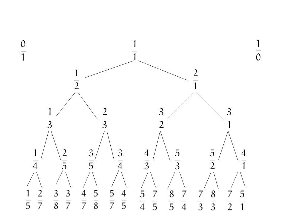 Ogni frazione è rappresentata da numeri primi fra loro Ogni razionale è presente Nessun razionale è ripetuto
