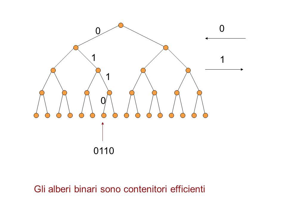 0 1 0 1 1 0 0110 Gli alberi binari sono contenitori efficienti