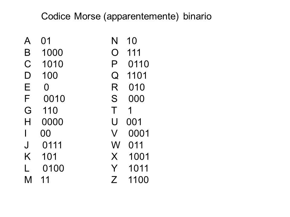 Codice Morse (apparentemente) binario A 01 N 10 B 1000O 111 C 1010P 0110 D 100Q 1101 E 0R 010 F 0010S 000 G 110T 1 H 0000U 001 I 00V 0001 J 0111W 011 K 101X 1001 L 0100Y 1011 M 11Z 1100